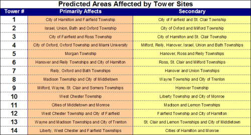 Predicted Areas Affected by Tower Sites