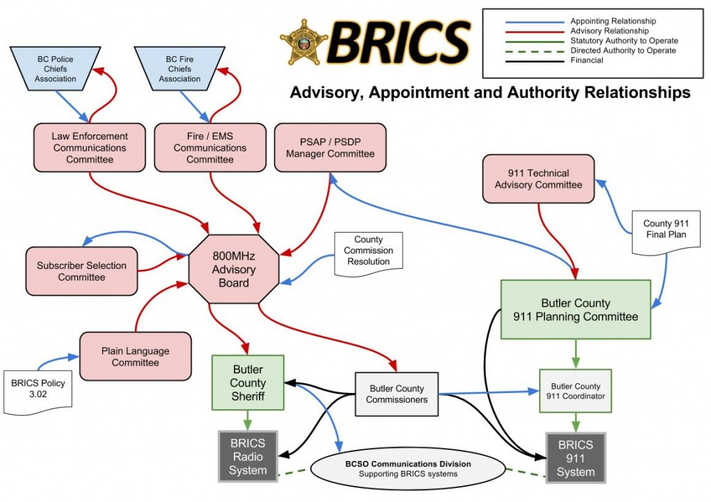 BRICS Advisory, Appointment, Authority Relationships